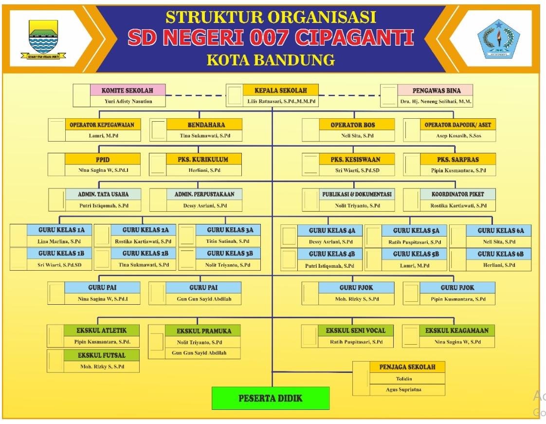 Organigram SDN 007 Cipaganti
